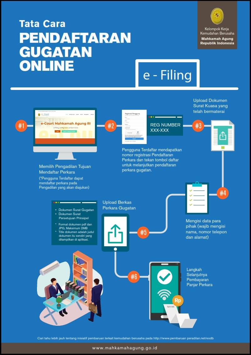 Tata Cara Pendaftaran Gugatan Online