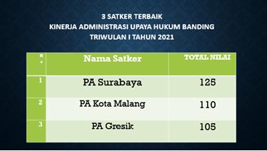 PTA Surabaya Evaluasi Pelaksanaan ZI Tiap Satker